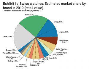 swiss watch market